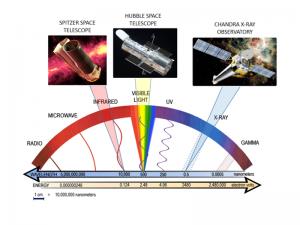 Un'immagine che spiega il ruolo di Spitzer nell'esplorazione spaziale e che dà un tono di serietà a questo post